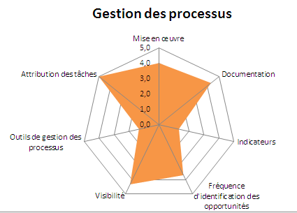 Benchmarking - Gestion des processus