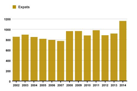 Nombre d'expats des ONG belges